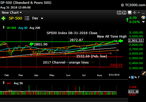 sp500-index-spx-market-timing-chart-2018-08-31-close
