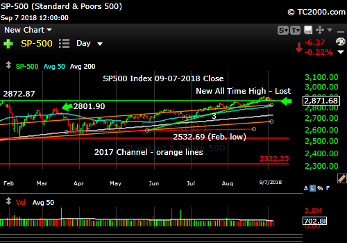 sp500-index-spx-market-timing-chart-2018-09-07-close