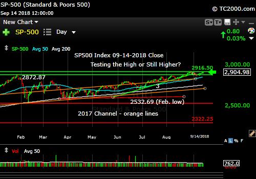 sp500-index-spx-market-timing-chart-2018-09-14-close