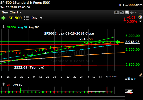 sp500-index-spx-market-timing-chart-2018-09-28-close