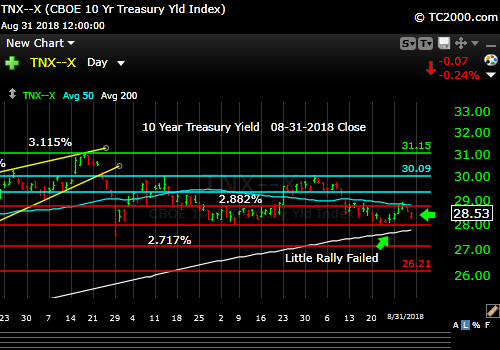 tnx-10-year-treasury-note-market-timing-chart-2018-08-31-close