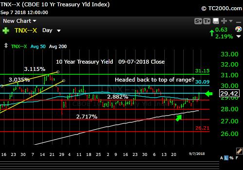 tnx-10-year-treasury-note-market-timing-chart-2018-09-07-close