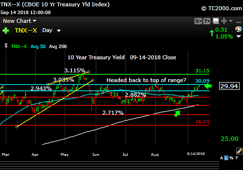 tnx-10-year-treasury-note-market-timing-chart-2018-09-14-close