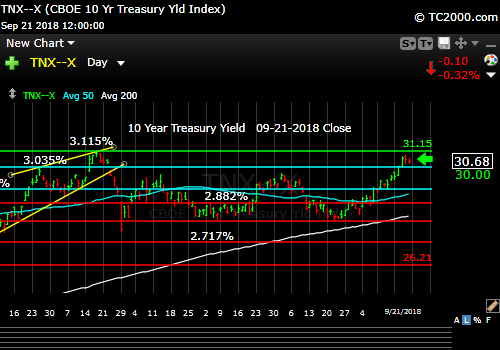 tnx-10-year-treasury-note-market-timing-chart-2018-09-21-close