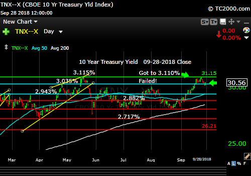 tnx-10-year-treasury-note-market-timing-chart-2018-09-28-close