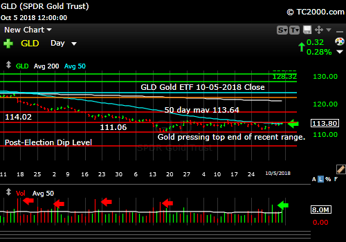 gld-gold-etf-market-timing-chart-2018-10-05-close
