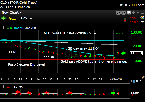 gld-gold-etf-market-timing-chart-2018-10-12-close