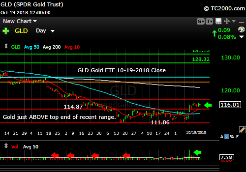gld-gold-etf-market-timing-chart-2018-10-19-close