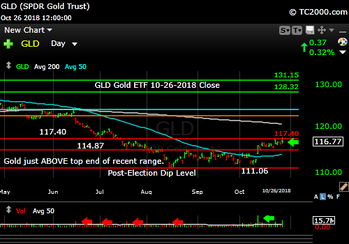 gld-gold-etf-market-timing-chart-2018-10-26-close