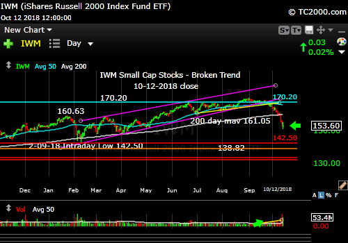 iwm-russell-2000-market-timing-chart-2018-10-12-close
