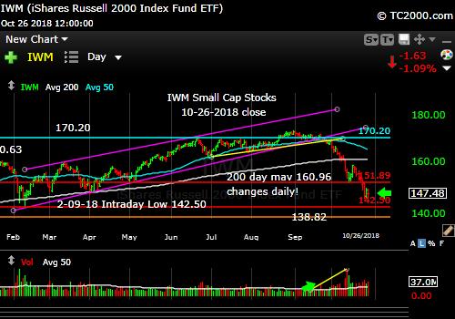iwm-russell-2000-market-timing-chart-2018-10-26-close
