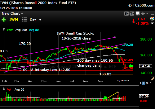 iwm-russell-2000-market-timing-chart-2018-10-26-close