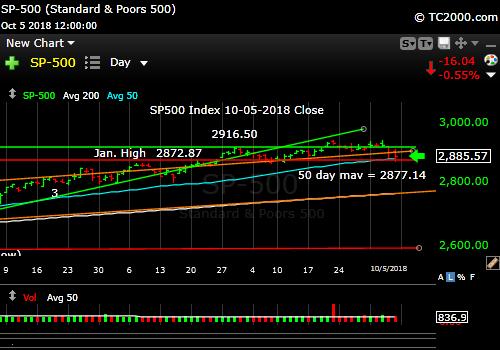 sp500-index-spx-market-timing-chart-2018-10-05-close
