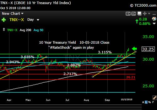 tnx-10-year-treasury-note-market-timing-chart-2018-10-05-close