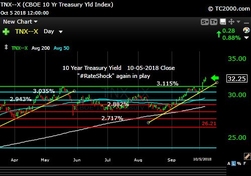 tnx-10-year-treasury-note-market-timing-chart-2018-10-05-close
