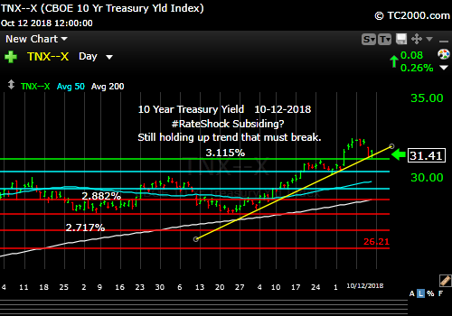 tnx-10-year-treasury-note-market-timing-chart-2018-10-12-close