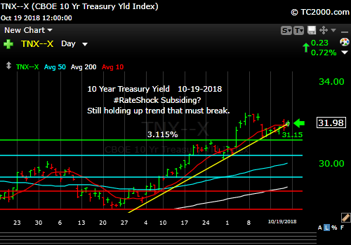 tnx-10-year-treasury-note-market-timing-chart-2018-10-19-close