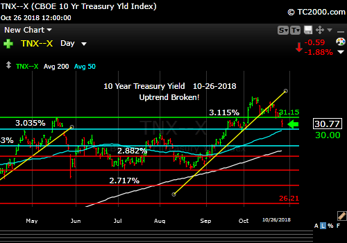 tnx-10-year-treasury-note-market-timing-chart-2018-10-26-close