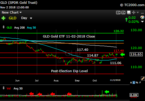 gld-gold-etf-market-timing-chart-2018-11-02-close