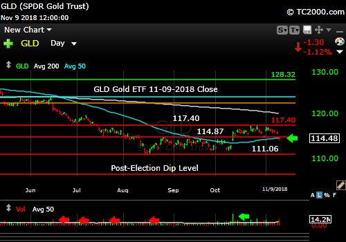 gld-gold-etf-market-timing-chart-2018-11-09-close