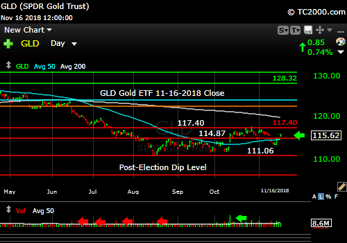 gld-gold-etf-market-timing-chart-2018-11-16-close