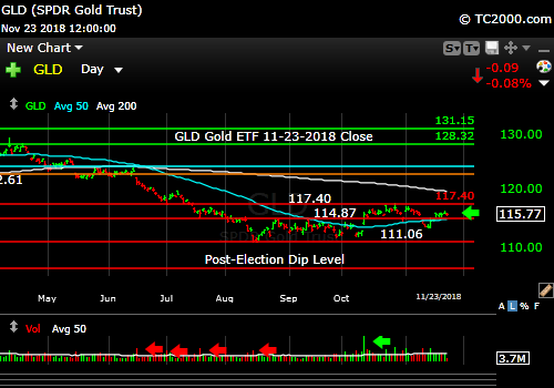 gld-gold-etf-market-timing-chart-2018-11-23-close