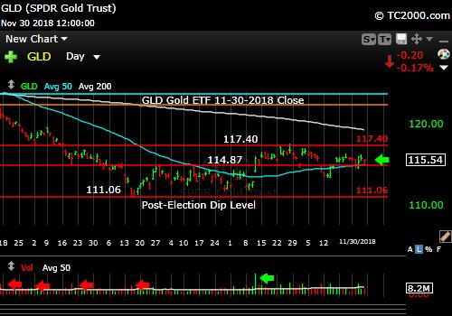 gld-gold-etf-market-timing-chart-2018-11-30-close