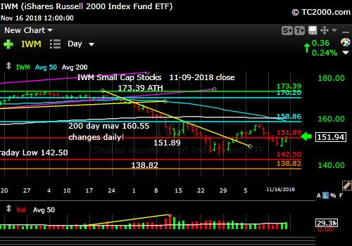 iwm-russell-2000-market-timing-chart-2018-11-16-close