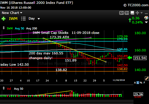 iwm-russell-2000-market-timing-chart-2018-11-16-close