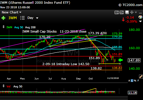 iwm-russell-2000-market-timing-chart-2018-11-23-close