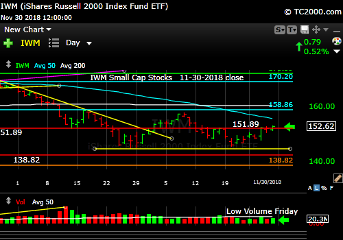 iwm-russell-2000-market-timing-chart-2018-11-30-close
