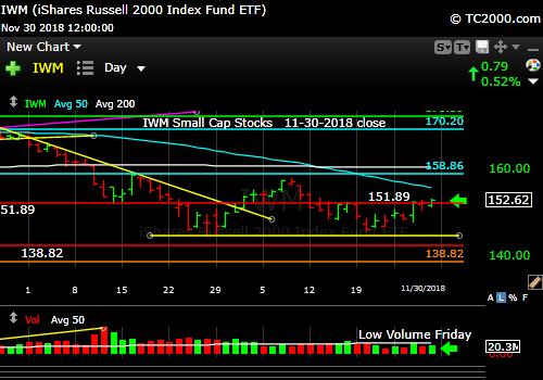 iwm-russell-2000-market-timing-chart-2018-11-30-close
