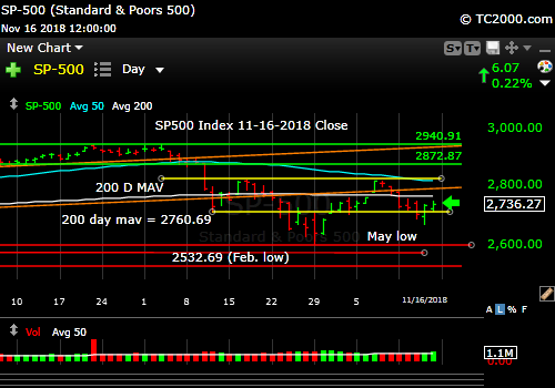 sp500-index-spx-market-timing-chart-2018-11-16-close