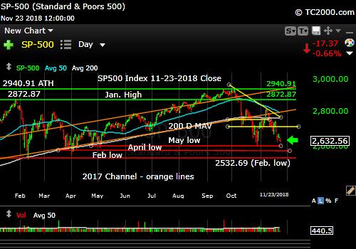 sp500-index-spx-market-timing-chart-2018-11-23-close