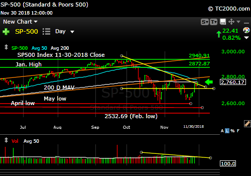 sp500-index-spx-market-timing-chart-2018-11-30-close