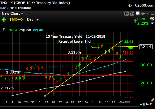 tnx-10-year-treasury-note-market-timing-chart-2018-11-02-close