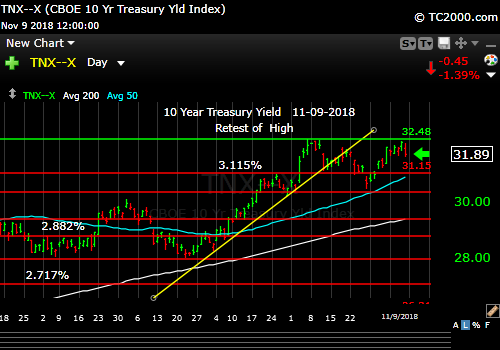 tnx-10-year-treasury-note-market-timing-chart-2018-11-09-close