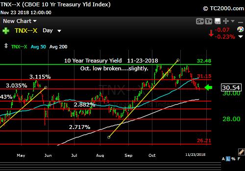 tnx-10-year-treasury-note-market-timing-chart-2018-11-23-close