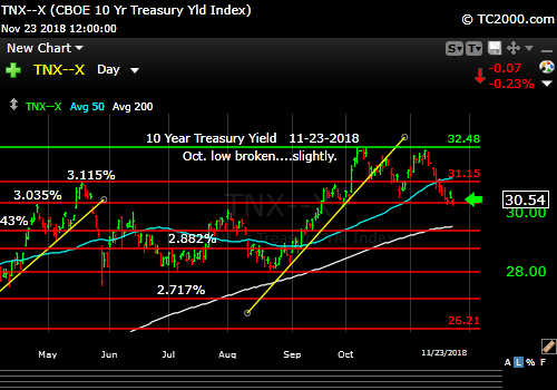 tnx-10-year-treasury-note-market-timing-chart-2018-11-23-close