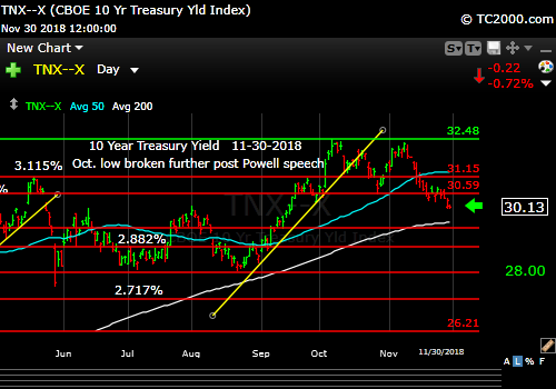tnx-10-year-treasury-note-market-timing-chart-2018-11-30-close