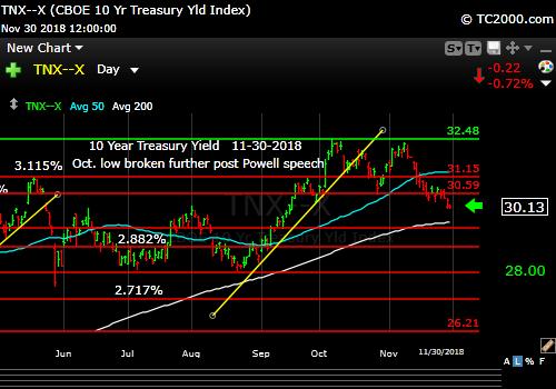 tnx-10-year-treasury-note-market-timing-chart-2018-11-30-close