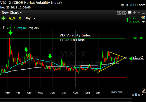 vix-volatility-index-market-timing-chart-201811-23-close