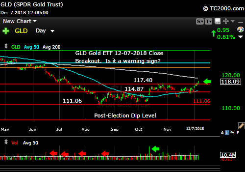 gld-gold-etf-market-timing-chart-2018-12-07-close