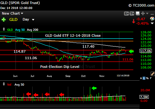 gld-gold-etf-market-timing-chart-2018-12-14-close