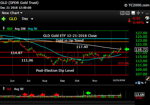 gld-gold-etf-market-timing-chart-2018-12-21-close