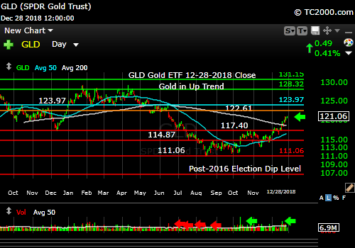 gld-gold-etf-market-timing-chart-2018-12-28-close