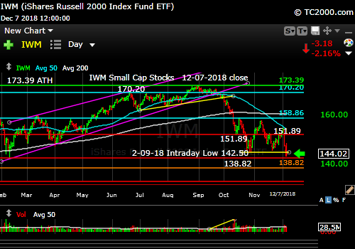 iwm-russell-2000-market-timing-chart-2018-12-07-close