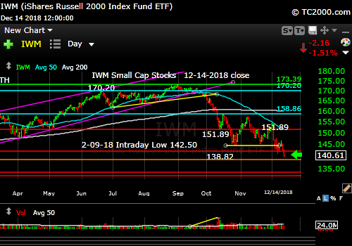 iwm-russell-2000-market-timing-chart-2018-12-14-close