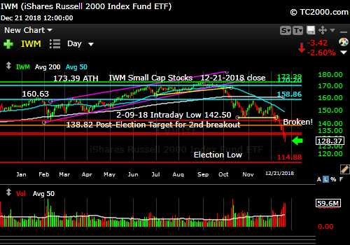 iwm-russell-2000-market-timing-chart-2018-12-21-close