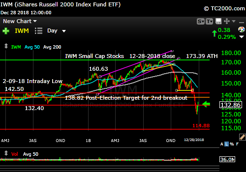 iwm-russell-2000-market-timing-chart-2018-12-28-close
